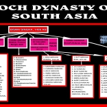 """KOCH KINGDOM OF SOUTH ASIA"""